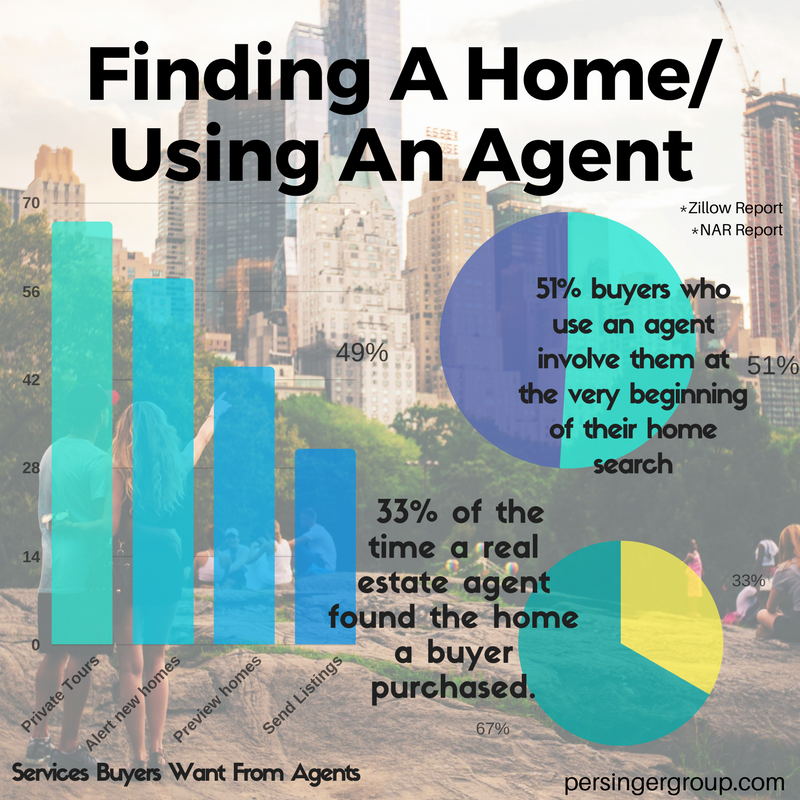 Zillow and Realtor Research - What Services Do Home Buyers Want From Real Estate Agents?