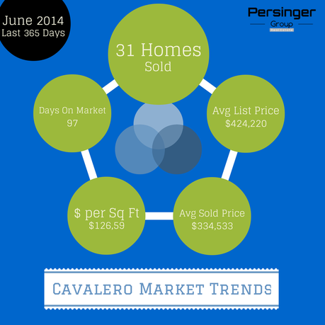 Cavalero real estate market trends, an area of Lake Stevens Real Estate :: Persinger Group Real Estate