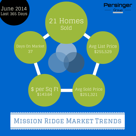 Lake Stevens Real Estate :: Market Trends for Mission Ridge