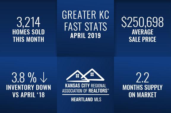 KC Real Estate Markets Stats