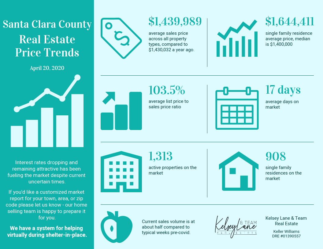 Santa Clara County Real Estate Price Trends End of April