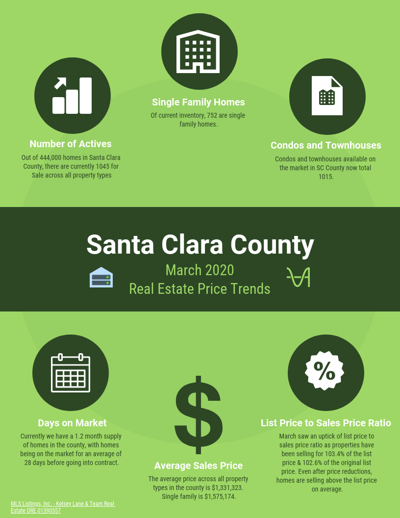 Santa Clara County Real Estate Price Trends March