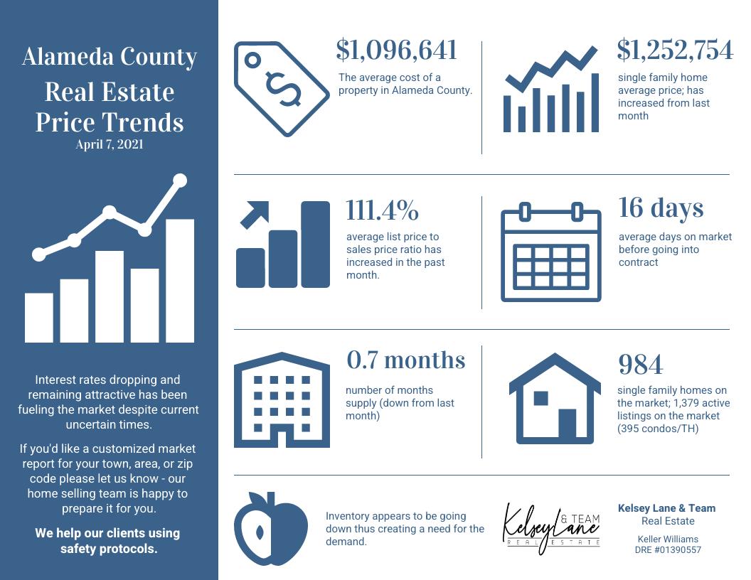 Alameda County Infographic Real Estate Market Statistics