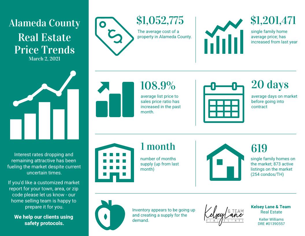 Alameda County real estate market activity Kelsey Lane Real Estate