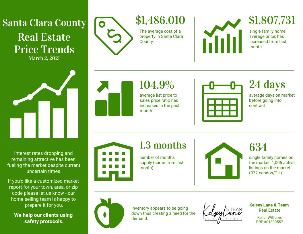 Santa Clara Real Estate market activity Kelsey Lane Realty