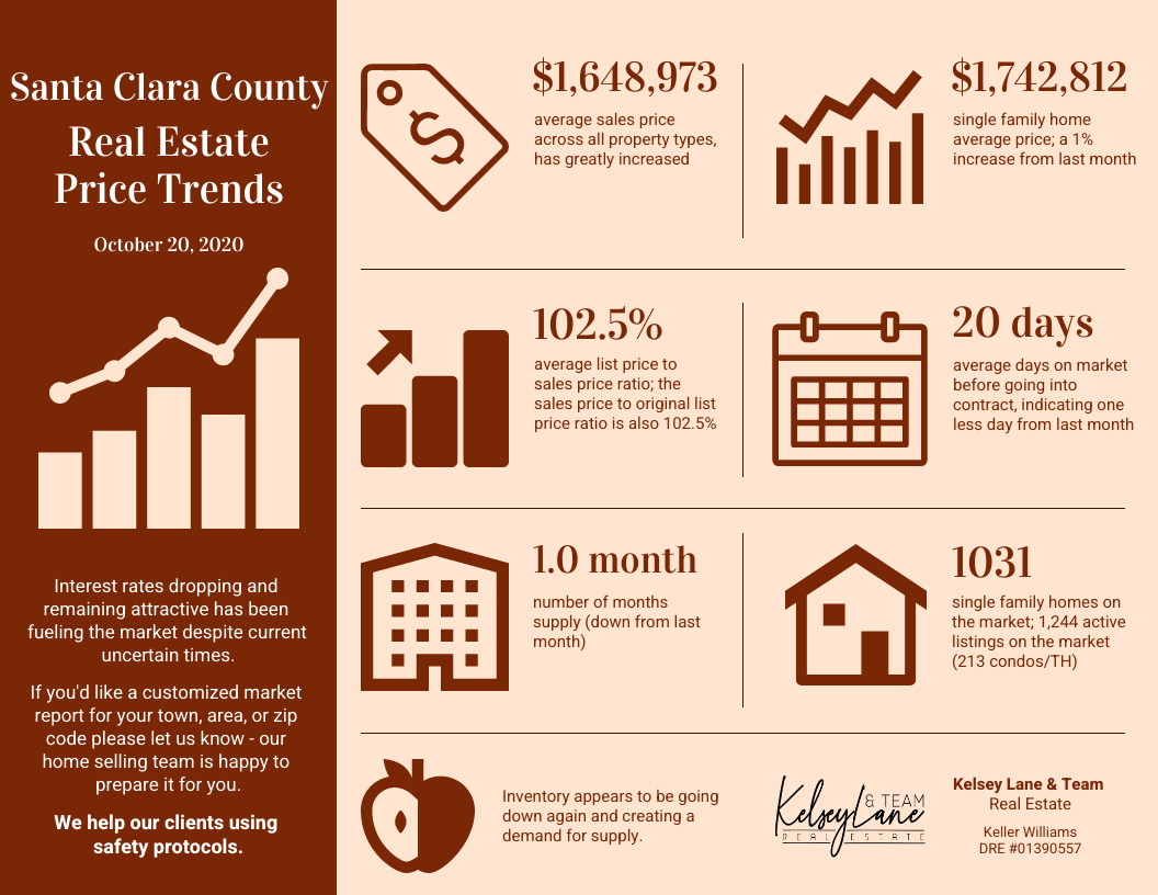 Santa Clara County Real Estate Price Trends End of October