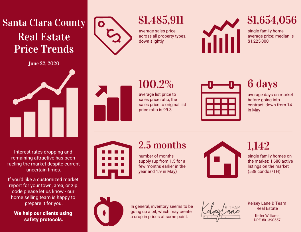 Santa Clara County Real Estate Price Trends End of June