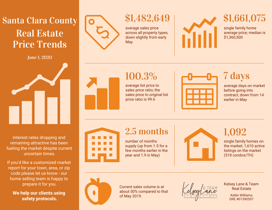 Santa Clara County Real Estate Price Trends Beginning of June