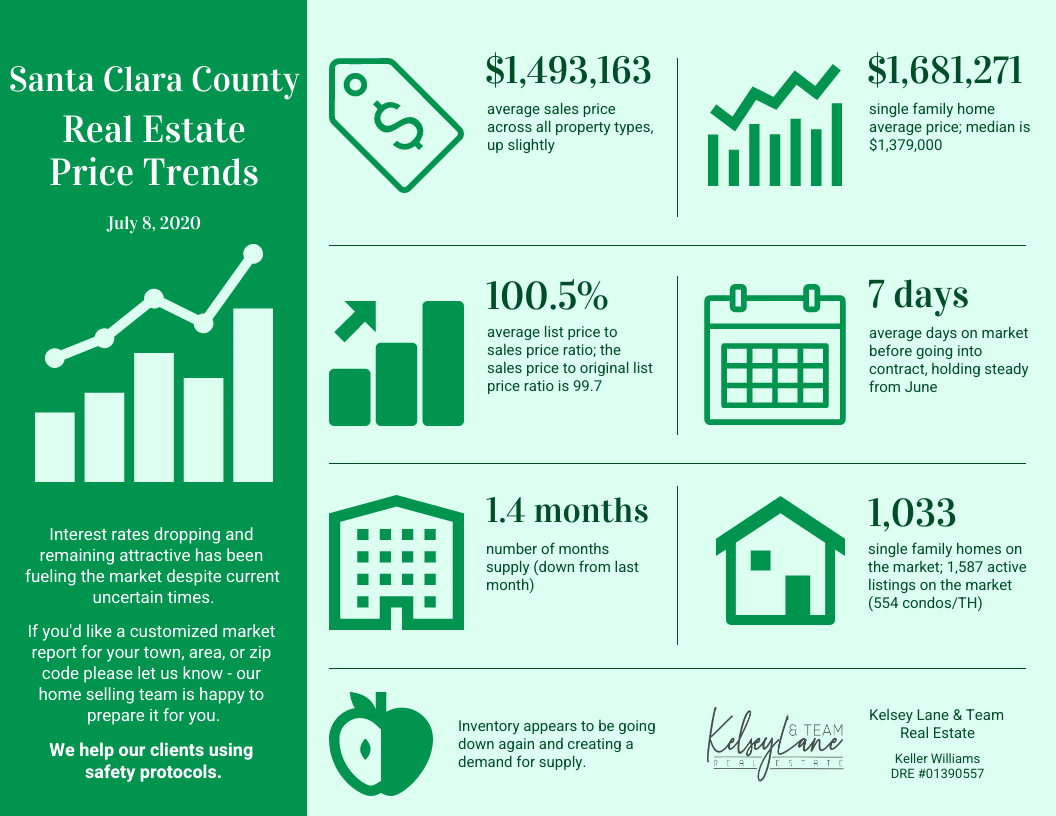 Santa Clara County Real Estate Price Trends Beginning of July