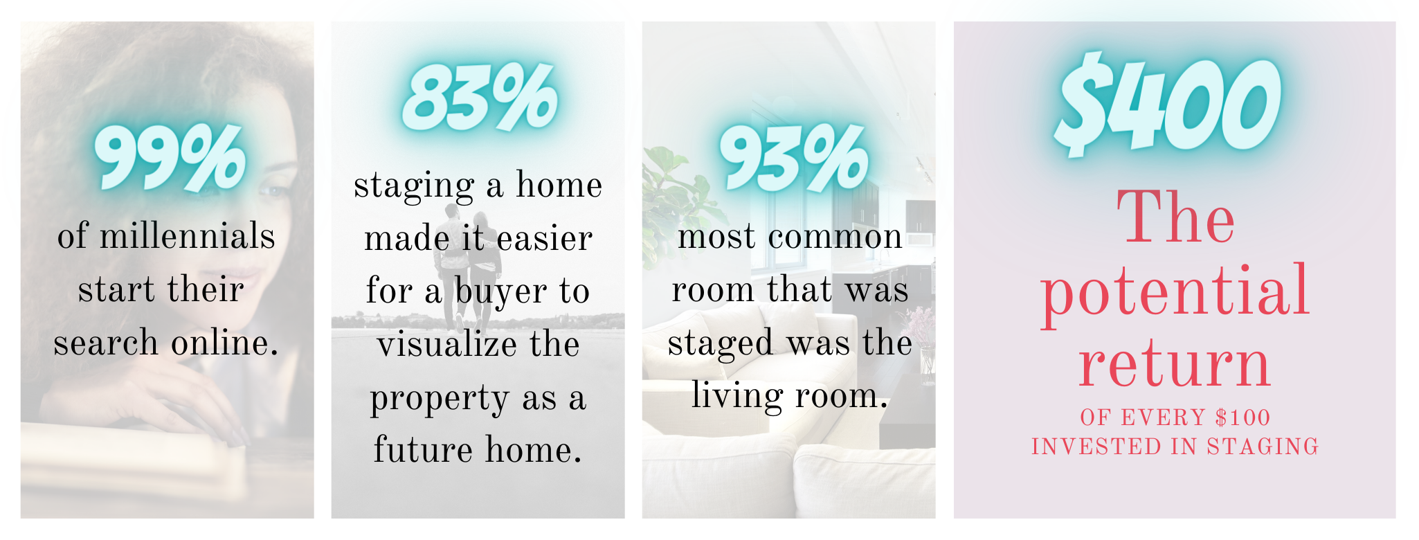 Statistics related to staging your home for resale