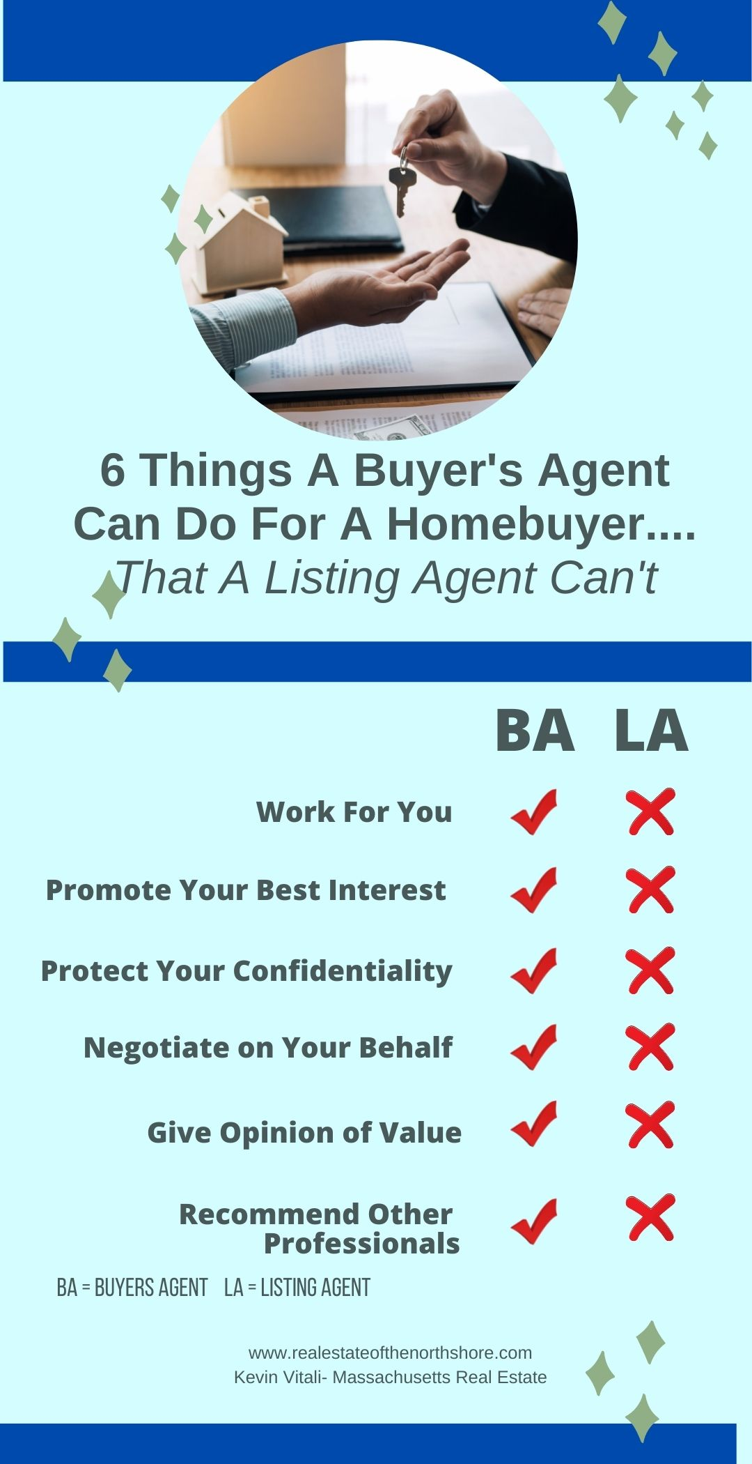 Infoggraphic of buyer's agent vs listing agent