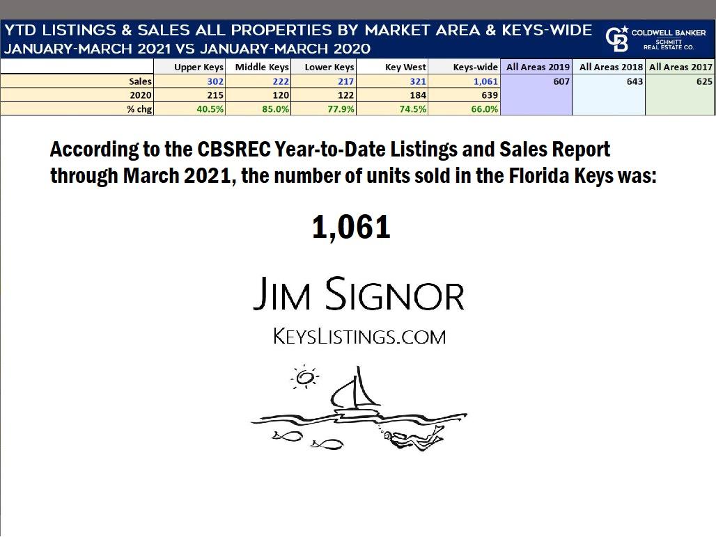 florida keys sold properties march 2021