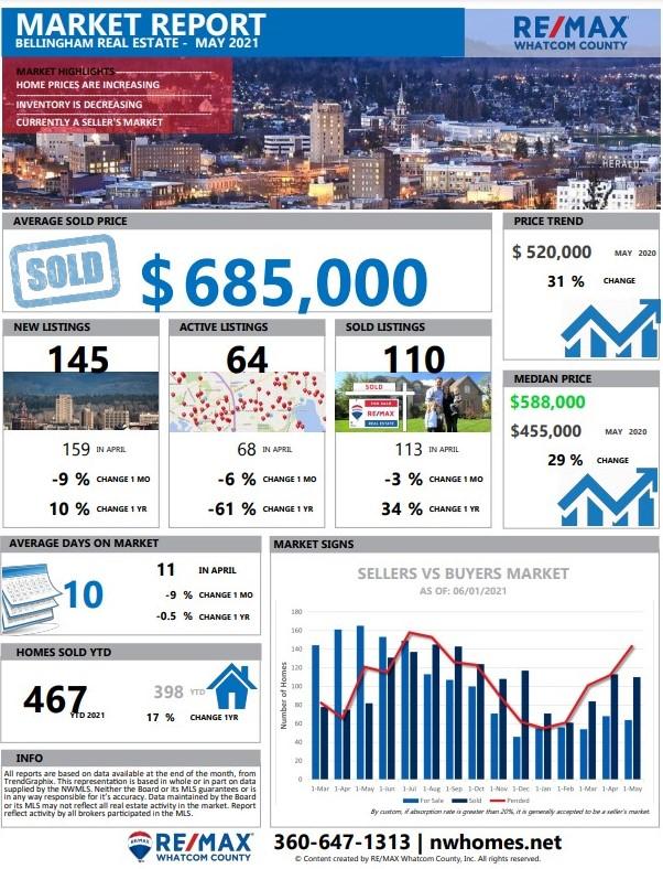 Bellingham Real Estate Market Update May 2021