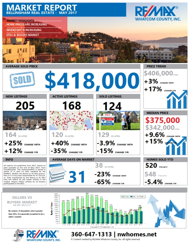 Bellingham Market Report May 2017