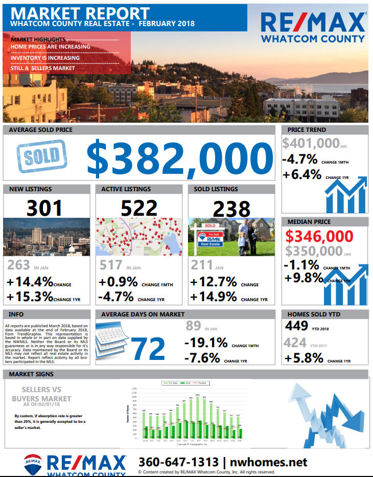 Whatcom County Real Estate Market Update February 2018