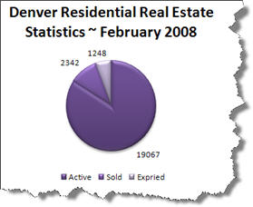denver real estate expired pie chart