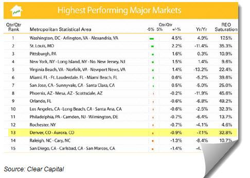 Denver on List of Highest Performing Real Estate markets 2011