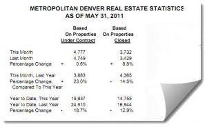 Metro Denver Real Estate Statistics for May 2011