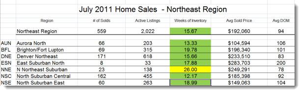 Metro Denver ~ Northeast Region Real Estate Trends July 2011