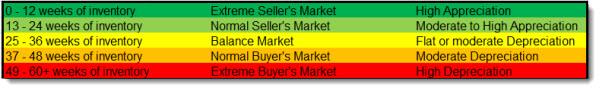 Northeast Region ~ Metro Denver Real Estate Trends