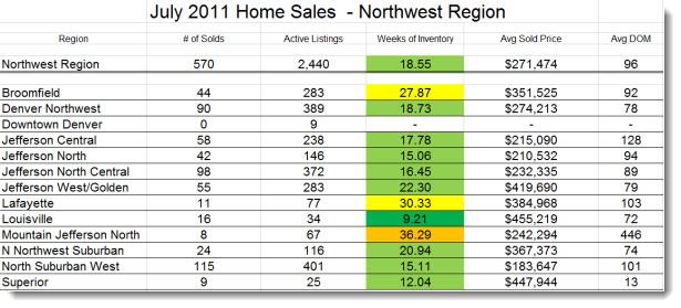 Real Estate Market Statistics Denver Northwest