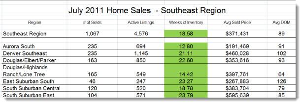 Metro Denver Real Estate Trends - Southeast July 2011