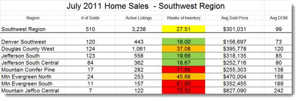 Real Estate Trends in Southwest Metro Denver July 2011