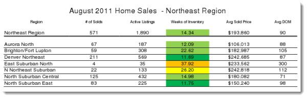 Northeast Denver Real Estate Trend Graph