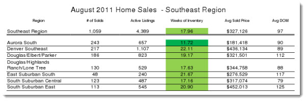 Southeast Metro Denver Real Estate Statistics Aug 2011