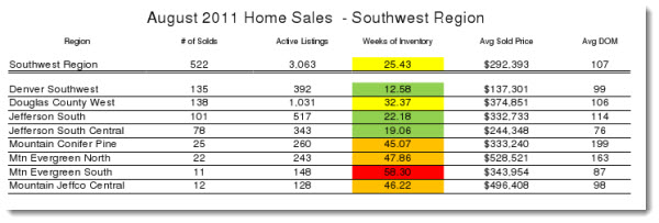 Southwest Metro Denver Real Estate Statistics for August 2011