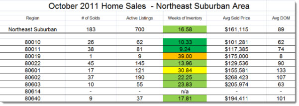 real estate activity in Northeast Suburban Denver - October 2011