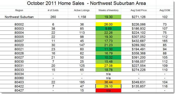 Northwest Suburban Denver Real Estate market statistics - October 2011