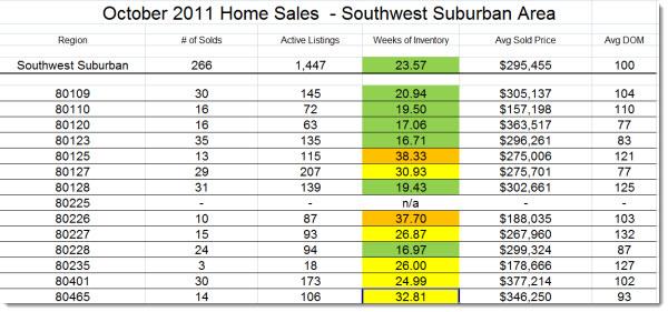Southwest Suburban Denver Real Estate Trends, listings, sales October 2011