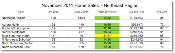 Northeast Metro Denver Real estate Statistics - November 2011