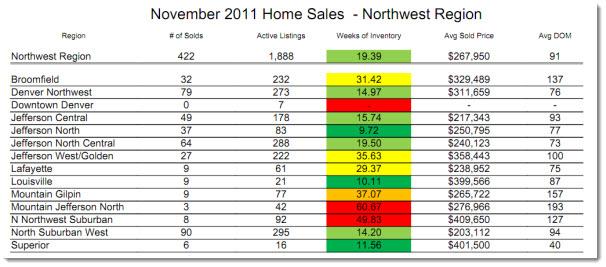 Northwest Metro Denver Real Estate Market Statistics - November 2011
