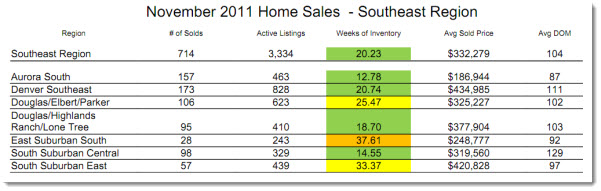 Southeast Metro Denver Real Estate Market Statistics - November 2011