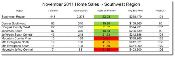Southwest Metro Denver Real Estate Statistics - November 2011