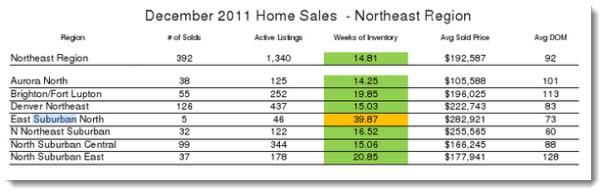 Denver regional home sales report - December 2011