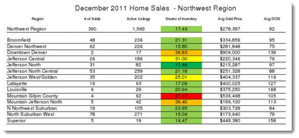 NW Denver regional homes sales report for December 2011