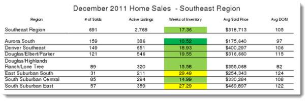 SE Denver Regional Home sale report - December 2011