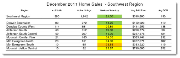 SW Denver Regional Home sale report for December 2011