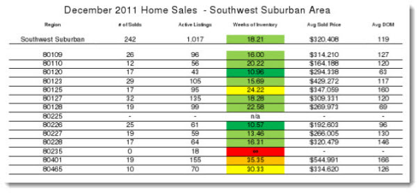 Real Estate Market Reports for SW Denver - 12-2011