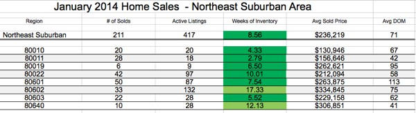Real Estate Sale Statistics for January 2014 - NE Suburban Denver