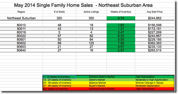 NE Metro Denver Real Estate Report May 2014