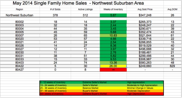 North West Denver Metro Real Estate Report May 2014