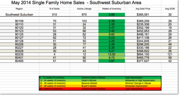 Denver Real Estate Statistics - May 2014
