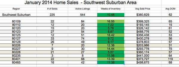 SW Suburban Denver Home Sale Statistics - Jan 2014