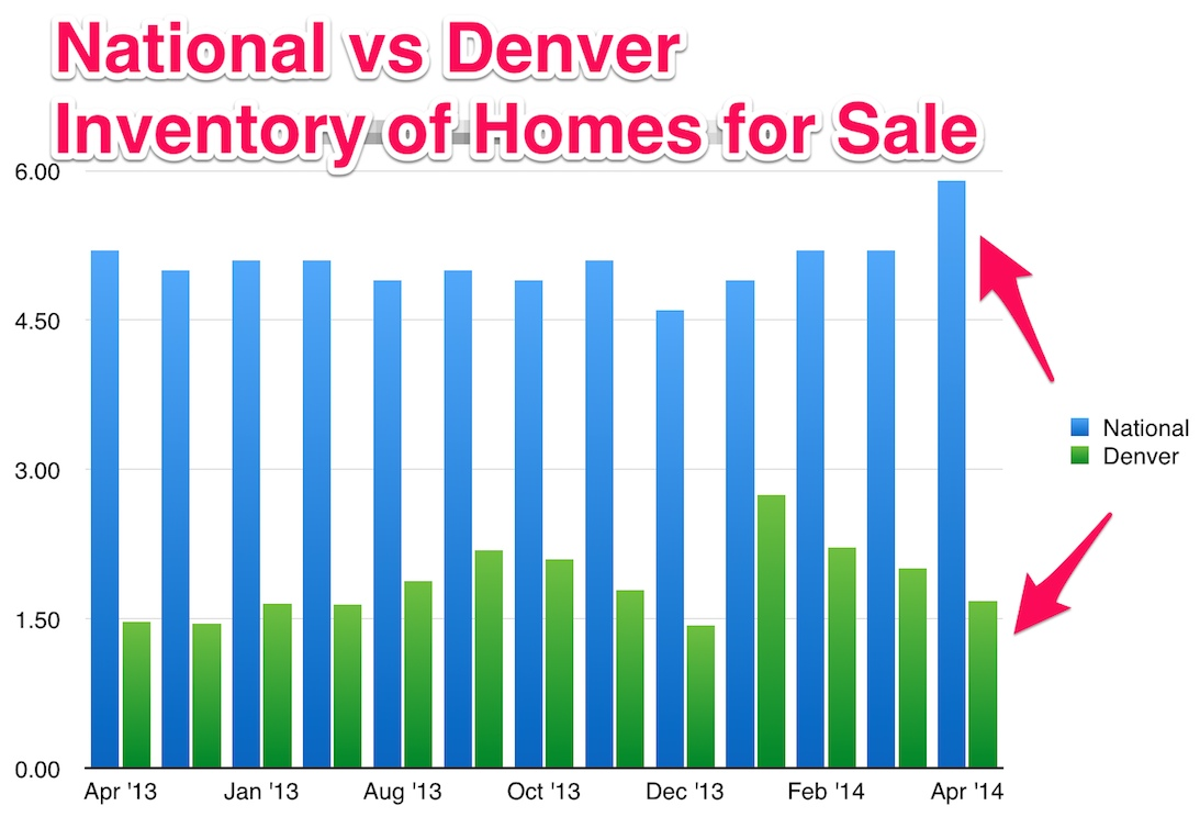 Denver Real Estate Inventory vs the U.S.