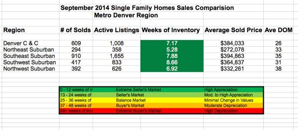 Metro Denver Real Estate Sales Comparison of all Metro regions