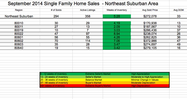 Northeast Metro Denver Region Real Estate Sales Statistics